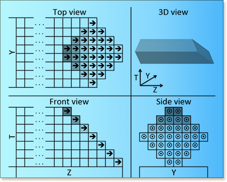 Multicoreoptimized wavefront diamond blocking for optimizing stencil updates