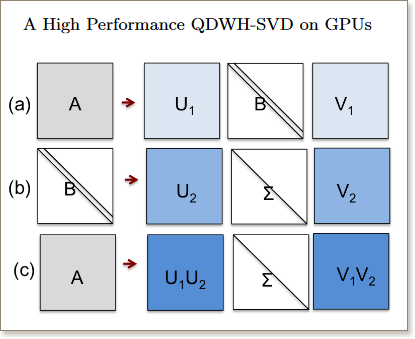 A High Performance QDWH-SVD Solver Using Hardware Accelerators