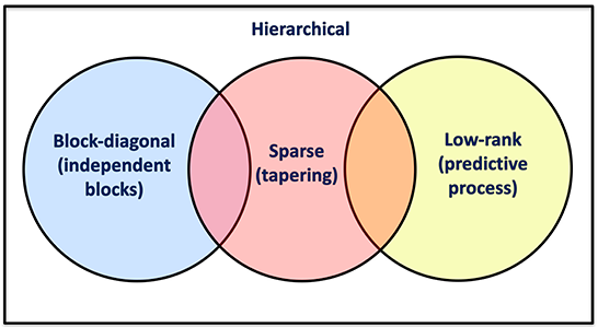 Likelihood approximation with hierarchical matrices for large spatial datasets