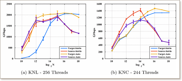 Performance evaluation of computation and communication kernels of the fast multipole method on intel manycore architecture