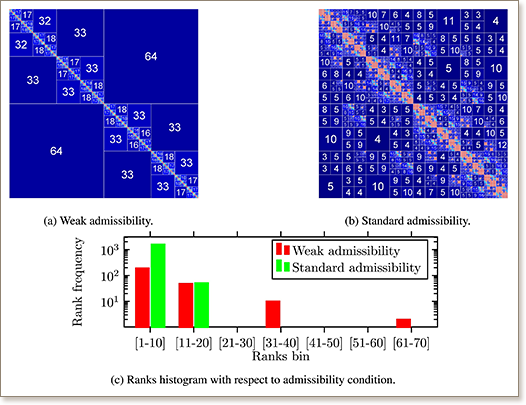 Accelerated cyclic reduction: A distributed-memory fast solver for structured linear systems